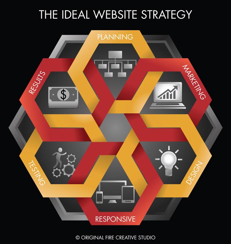Web site design original fire creative studio in for Idee site web original